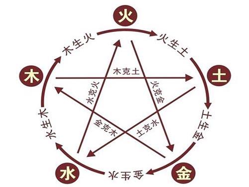 六爻预测知识三:卦理启蒙之五行